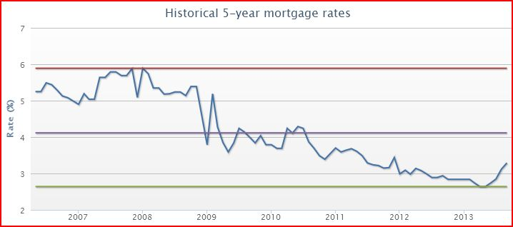 Rising Mortgage Rates in Canada